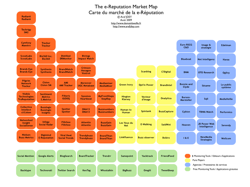 The e-reputation market map