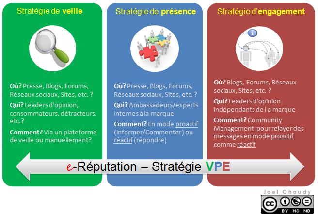 La stratégie VPE selon Joël Chaudy : Veille, Présence et Engagement.